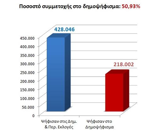 ποσοστό συμμετοχής στο δημοψήφισμα για το νερό Θεσσαλονίκης