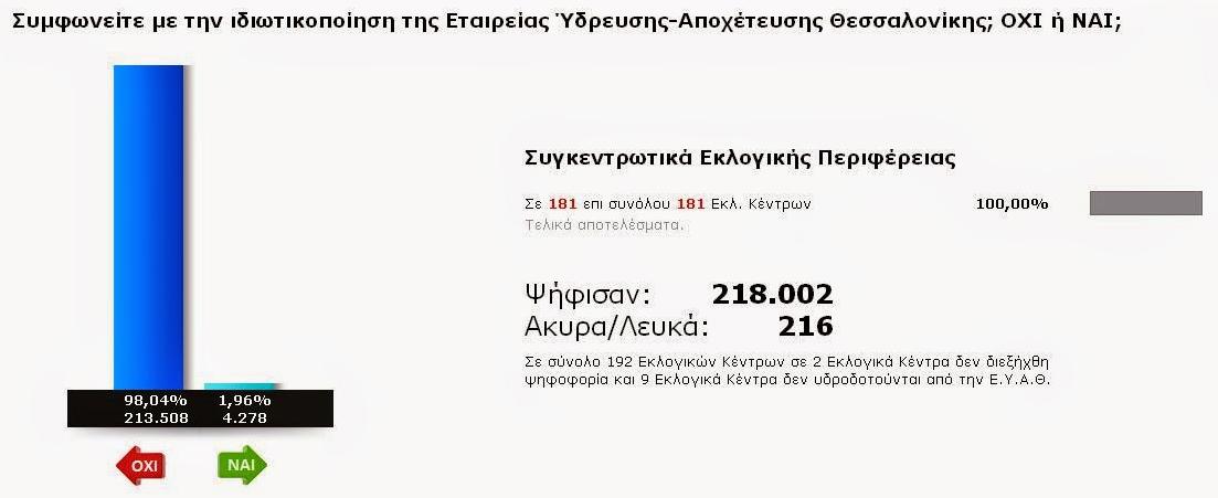 Αποτέλεσμα δημοψηφίσματος για τη διάσωση του νερού Θεσσαλονίκης