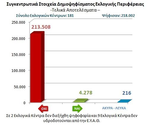 συγκεντρωτικά στοιχεία δημοψηφίσματος για το νερό Θεσσαλονίκης