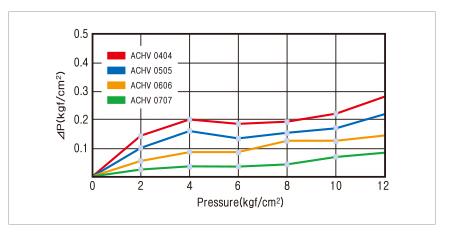 working pressure and temperature
