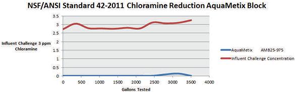 Τεστ για χλωραμίνες